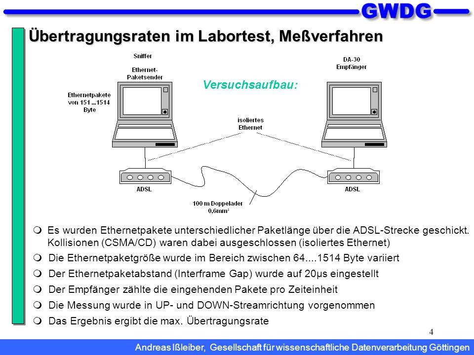 4 Übertragungsraten im Labortest, Meßverfahren Versuchsaufbau: Es wurden Ethernetpakete unterschiedlicher Paketlänge über die ADSL-Strecke geschickt.