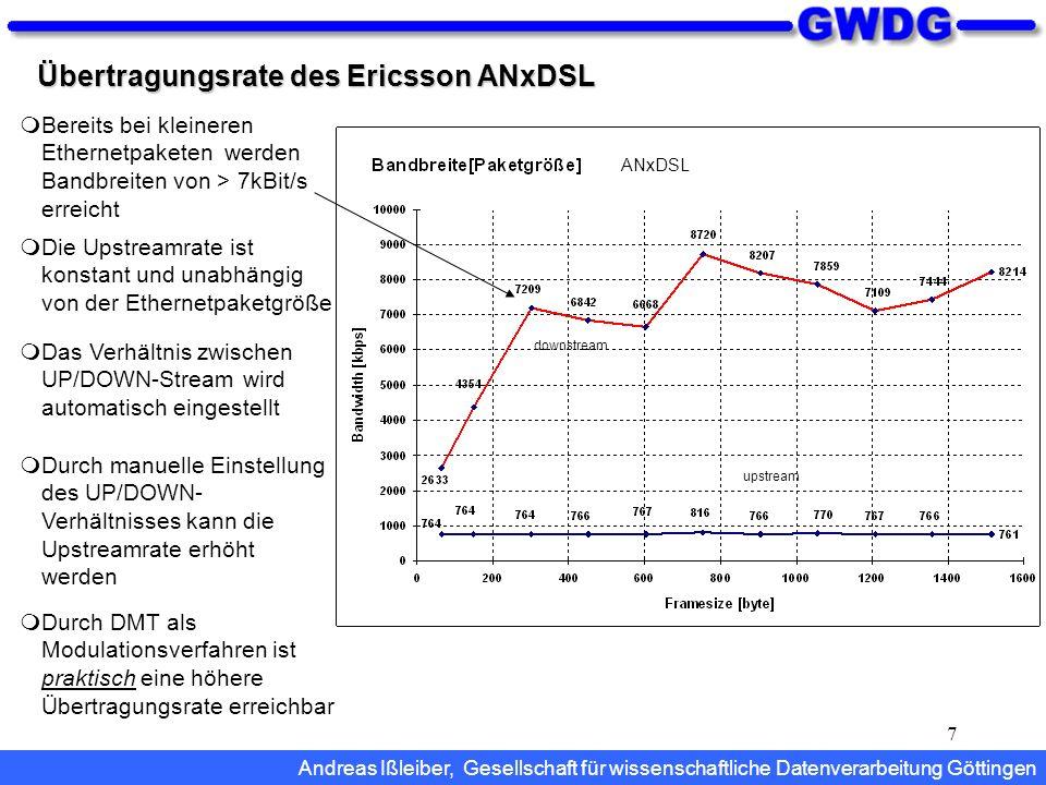 7 Übertragungsrate des Ericsson ANxDSL Das Verhältnis zwischen UP/DOWN-Stream wird automatisch eingestellt Durch manuelle Einstellung des UP/DOWN- Ver