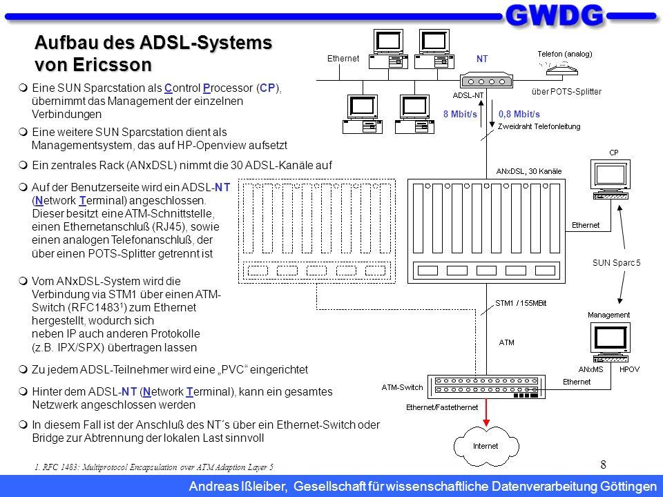 8 Aufbau des ADSL-Systems von Ericsson SUN Sparc 5 über POTS-Splitter Ethernet Hinter dem ADSL-NT (Network Terminal), kann ein gesamtes Netzwerk anges
