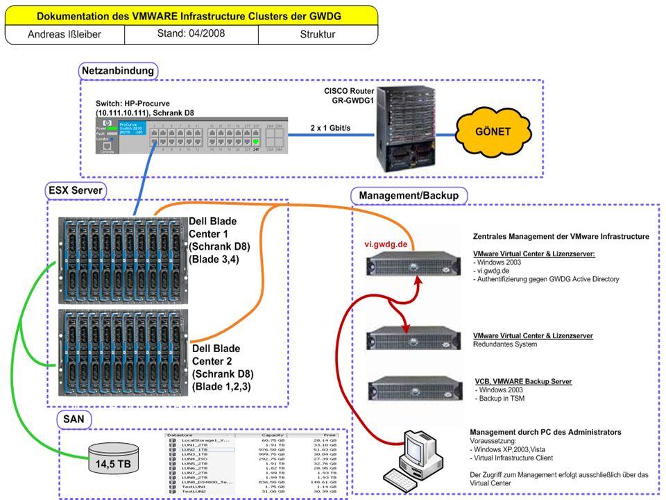 Ausbau der Virtualisierung (VMWARE ESX) Ausstattung: 5 x Dell Blades mit jeweils 2 x QuadCore CPU a´ 2,33 GHz 16 GByte RAM Massenspeicher (SAN):14,5 TByte in 9 LUNs Virtuelle Maschinen208, davon:- 30 Testmaschinen - 62 Uni Göttingen (Server) - 10 MPI (Server) - 45 Kundensysteme - 57 GWDG Server - 4 Sonstige