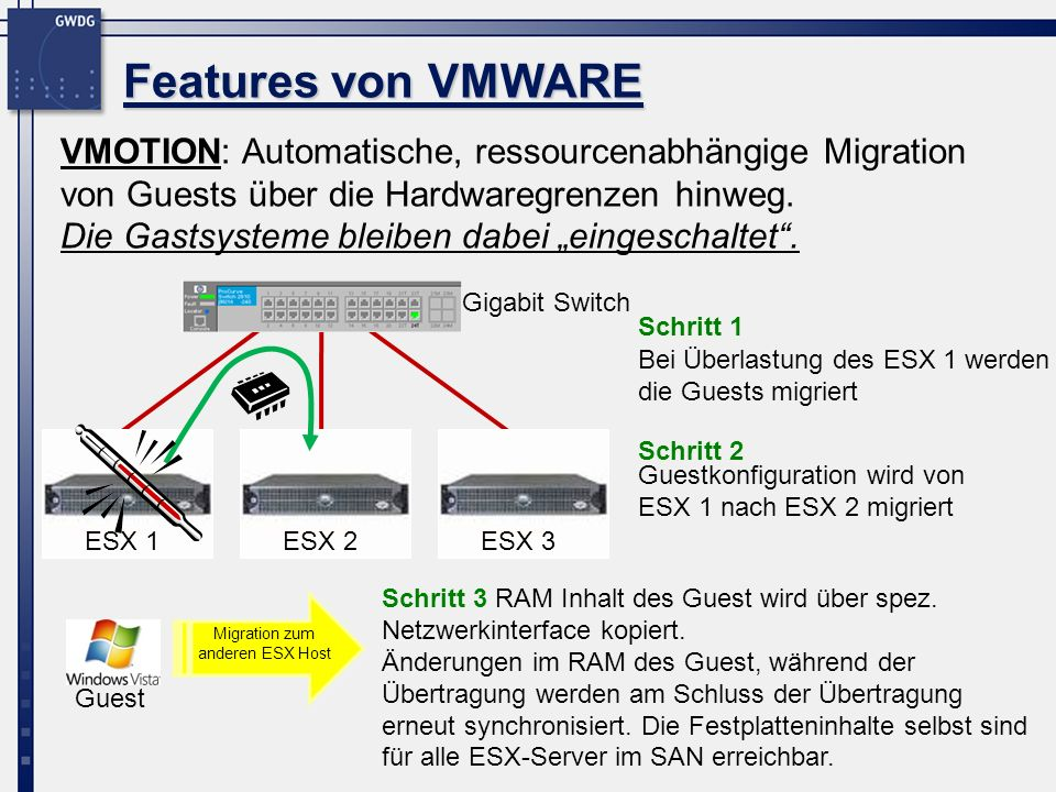 VMOTION: Automatische, ressourcenabhängige Migration von Guests über die Hardwaregrenzen hinweg. Die Gastsysteme bleiben dabei eingeschaltet. Features