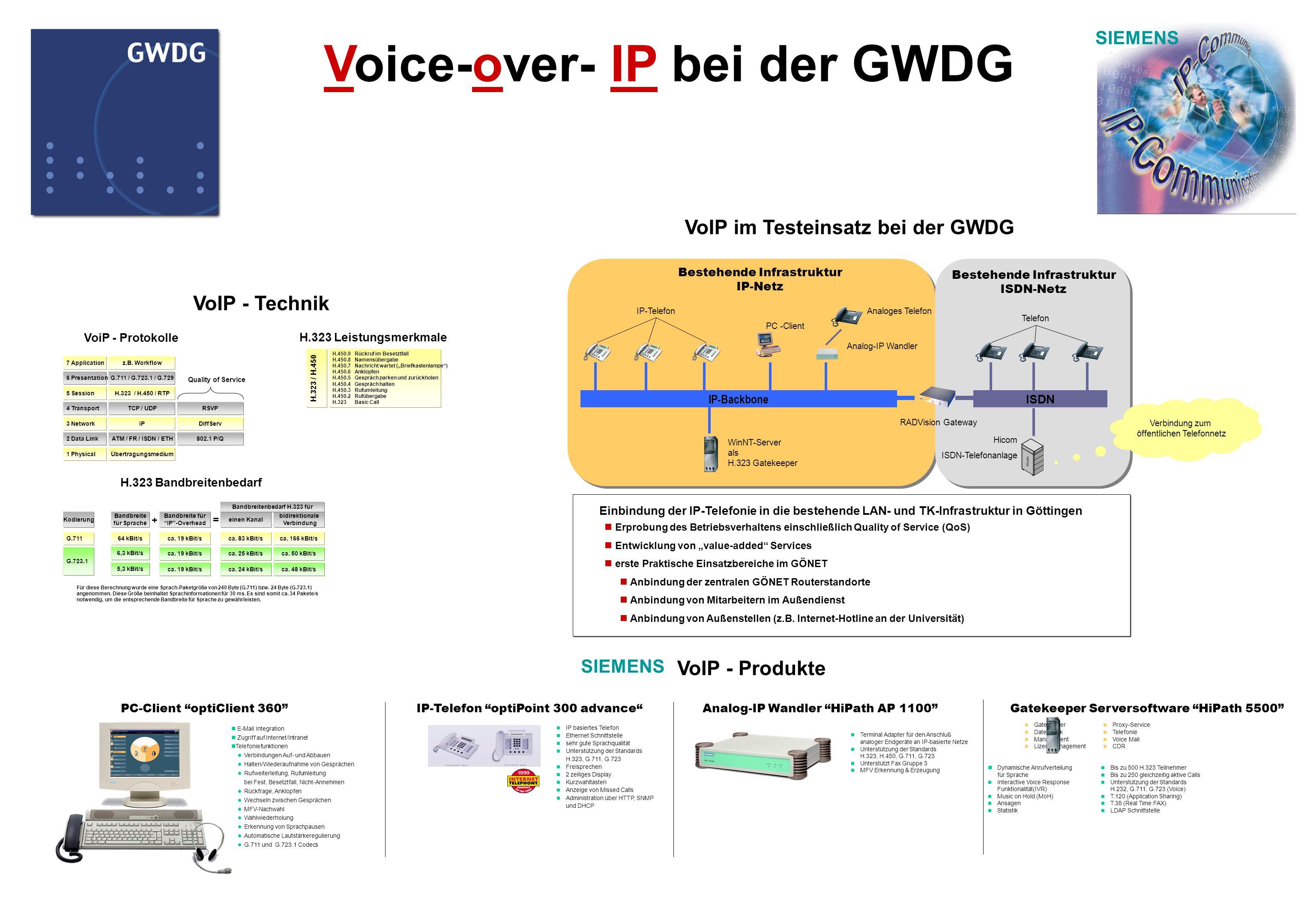 Voice-over- IP bei der GWDG H.323 Bandbreitenbedarf G.711 G.723.1 Kodierung 64 kBit/s 6,3 kBit/s Bandbreite für Sprache 5,3 kBit/s Bandbreite für IP-O