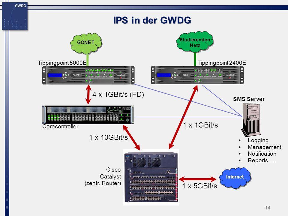 14 IPS in der GWDG 4 x 1GBit/s (FD) 1 x 10GBit/s 1 x 1GBit/s Internet Studierenden Netz GÖNET 1 x 5GBit/s Tippingpoint 5000E Tippingpoint 2400E Corecontroller Cisco Catalyst (zentr.