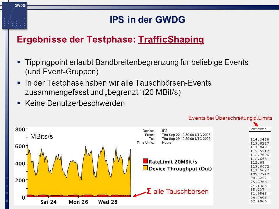8 IPS in der GWDG Ergebnisse der Testphase: TrafficShaping Tippingpoint erlaubt Bandbreitenbegrenzung für beliebige Events (und Event-Gruppen) In der Testphase haben wir alle Tauschbörsen-Events zusammengefasst und begrenzt (20 MBit/s) Keine Benutzerbeschwerden MBits/s Σ alle Tauschbörsen Events bei Überschreitung d.Limits
