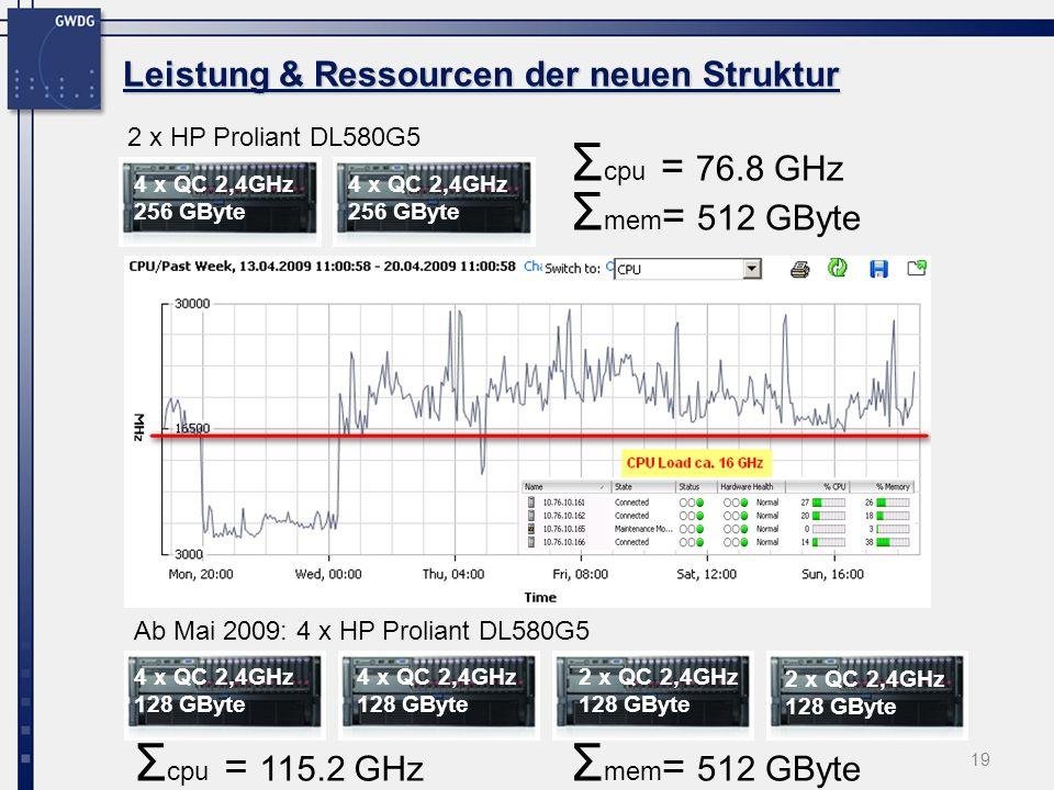 19 Leistung & Ressourcen der neuen Struktur 2 x HP Proliant DL580G5 Ab Mai 2009: 4 x HP Proliant DL580G5 4 x QC 2,4GHz 128 GByte 2 x QC 2,4GHz 128 GByte 4 x QC 2,4GHz 256 GByte Σ cpu = 76.8 GHz Σ mem = 512 GByte Σ cpu = 115.2 GHz Σ mem = 512 GByte