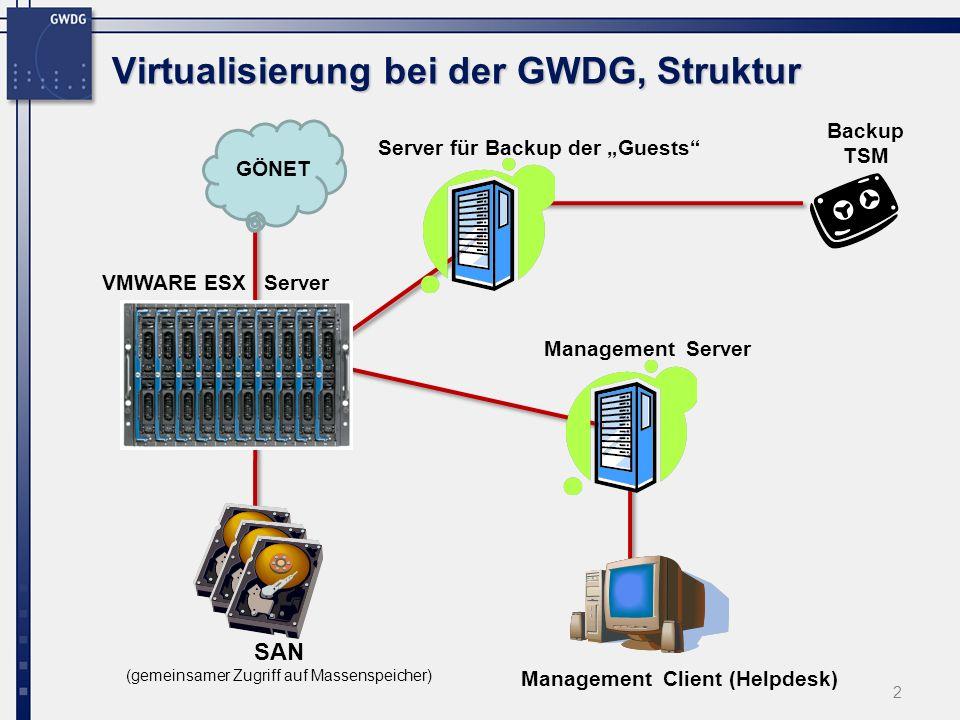 2 SAN (gemeinsamer Zugriff auf Massenspeicher) Management Client (Helpdesk) VMWARE ESX Server GÖNET Virtualisierung bei der GWDG, Struktur Management
