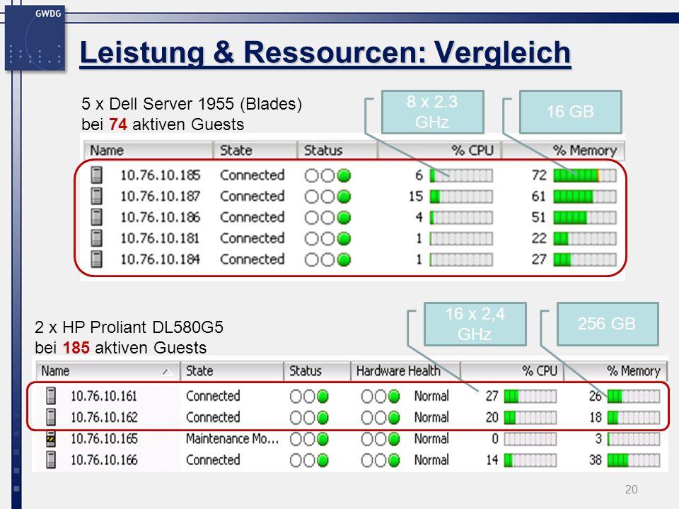 20 Leistung & Ressourcen: Vergleich 16 GB 8 x 2.3 GHz 256 GB 16 x 2,4 GHz 5 x Dell Server 1955 (Blades) bei 74 aktiven Guests 2 x HP Proliant DL580G5 bei 185 aktiven Guests