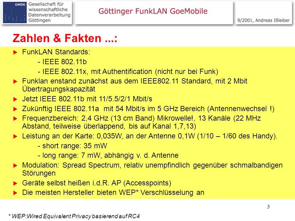 3 Zahlen & Fakten...: FunkLAN Standards: - IEEE 802.11b - IEEE 802.11x, mit Authentification (nicht nur bei Funk) Funklan enstand zunächst aus dem IEE