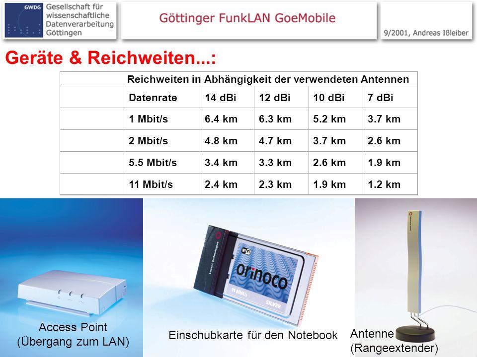6 Geräte & Reichweiten...: Access Point (Übergang zum LAN) Einschubkarte für den Notebook Reichweiten in Abhängigkeit der verwendeten Antennen Datenra