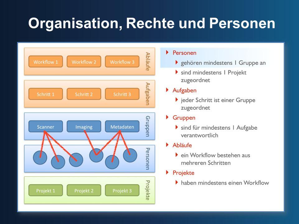 Organisation, Rechte und Personen