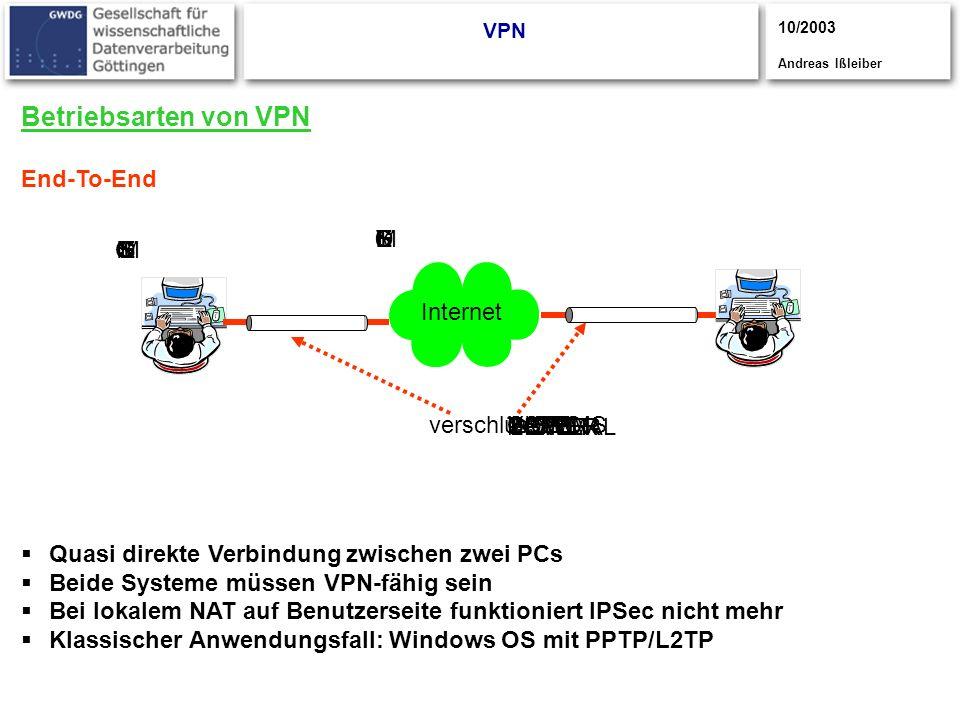CISCO S YSTEMS CISCOYSTEMS CISCOSYSTEMS UPPER POWER LOWER POWER NORMAL Betriebsarten von VPN End-To-End Quasi direkte Verbindung zwischen zwei PCs Bei