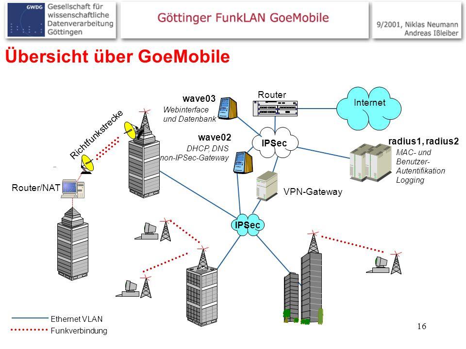 16 Übersicht über GoeMobile Router Internet Router/NAT Richtfunkstrecke IPSec VPN-Gateway wave02 wave03 IPSec Ethernet VLAN Funkverbindung radius1, ra