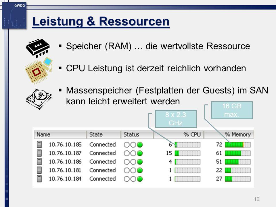 10 Speicher (RAM) … die wertvollste Ressource CPU Leistung ist derzeit reichlich vorhanden Massenspeicher (Festplatten der Guests) im SAN kann leicht erweitert werden Leistung & Ressourcen 16 GB max.