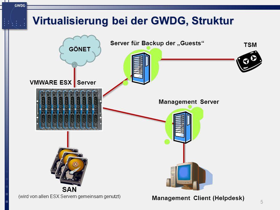 5 SAN (wird von allen ESX Servern gemeinsam genutzt) Management Client (Helpdesk) VMWARE ESX Server GÖNET Virtualisierung bei der GWDG, Struktur Management Server Server für Backup der Guests TSM