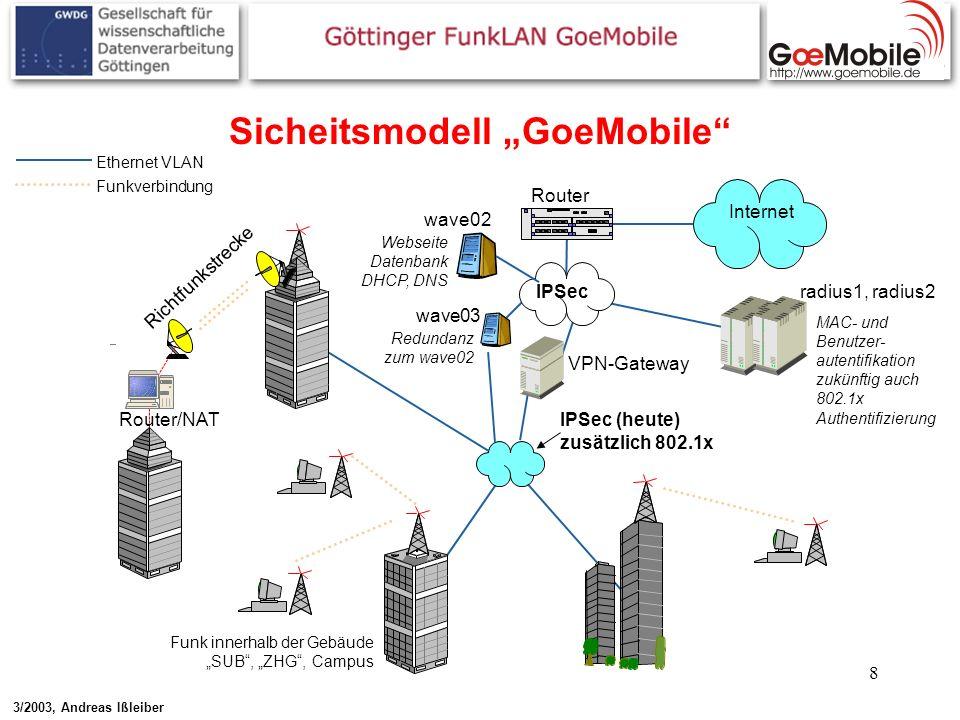 8 Sicheitsmodell GoeMobile Router Internet Router/NAT Richtfunkstrecke VPN-Gateway wave03 wave02 IPSec Ethernet VLAN Funkverbindung radius1, radius2 M