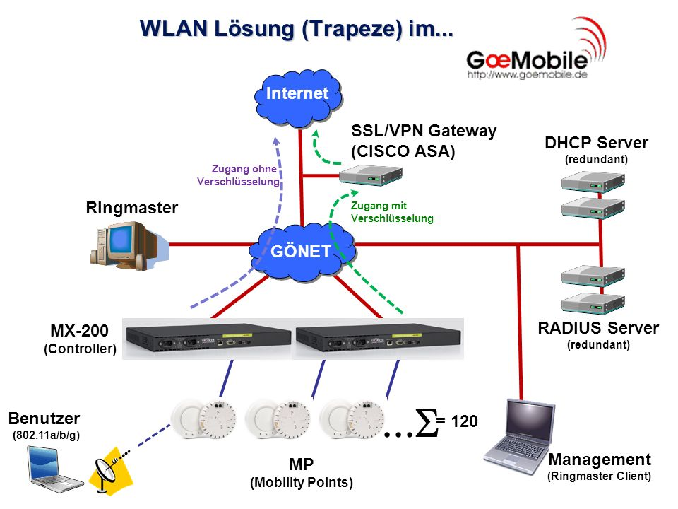 WLAN Lösung (Trapeze) im... SSL/VPN Gateway (CISCO ASA) RADIUS Server (redundant) DHCP Server (redundant) Internet GÖNET MX-200 (Controller) Ringmaste