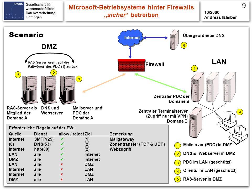 Gesellschaft für wissenschaftliche Datenverarbeitung Göttingen Scenario DMZ LAN Internet Mailserver und PDC der Domäne A Firewall Übergeordneter DNS 1