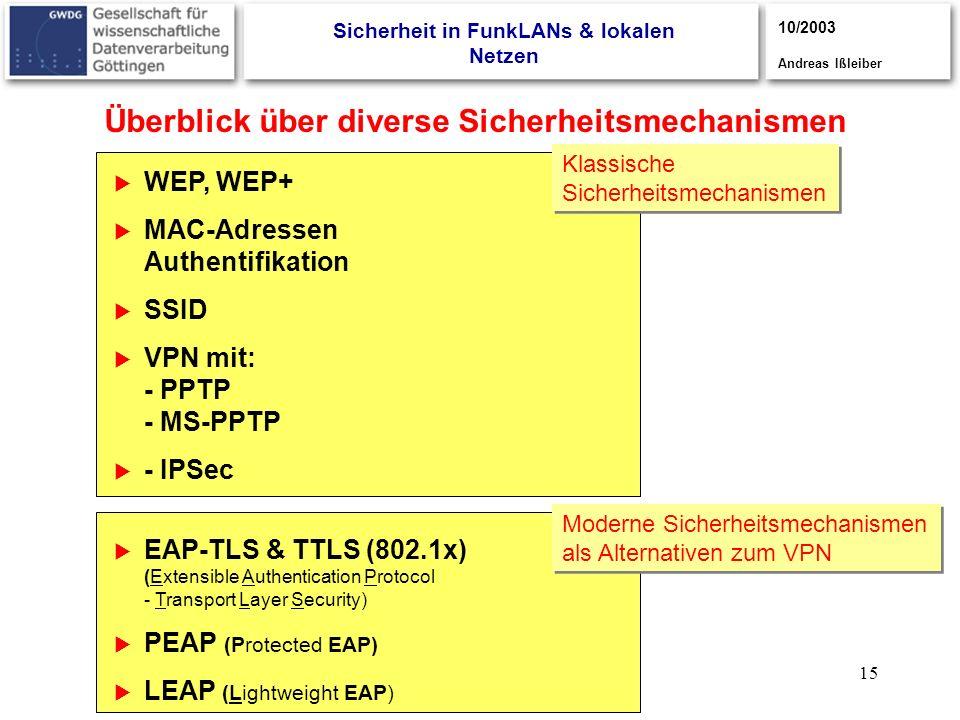 15 Überblick über diverse Sicherheitsmechanismen WEP, WEP+ MAC-Adressen Authentifikation SSID VPN mit: - PPTP - MS-PPTP - IPSec EAP-TLS & TTLS (802.1x