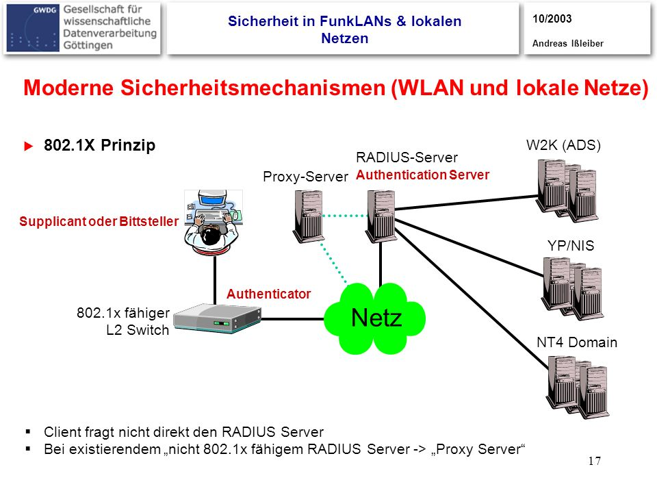 17 Moderne Sicherheitsmechanismen (WLAN und lokale Netze) 802.1X Prinzip 3/2003, Andreas Ißleiber Sicherheit in FunkLANs & lokalen Netzen 10/2003 Andreas Ißleiber RADIUS-Server W2K (ADS) YP/NIS NT4 Domain 802.1x fähiger L2 Switch Supplicant oder Bittsteller Authenticator Authentication Server Proxy-Server Client fragt nicht direkt den RADIUS Server Bei existierendem nicht 802.1x fähigem RADIUS Server -> Proxy Server Netz