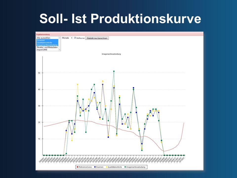 Soll- Ist Produktionskurve