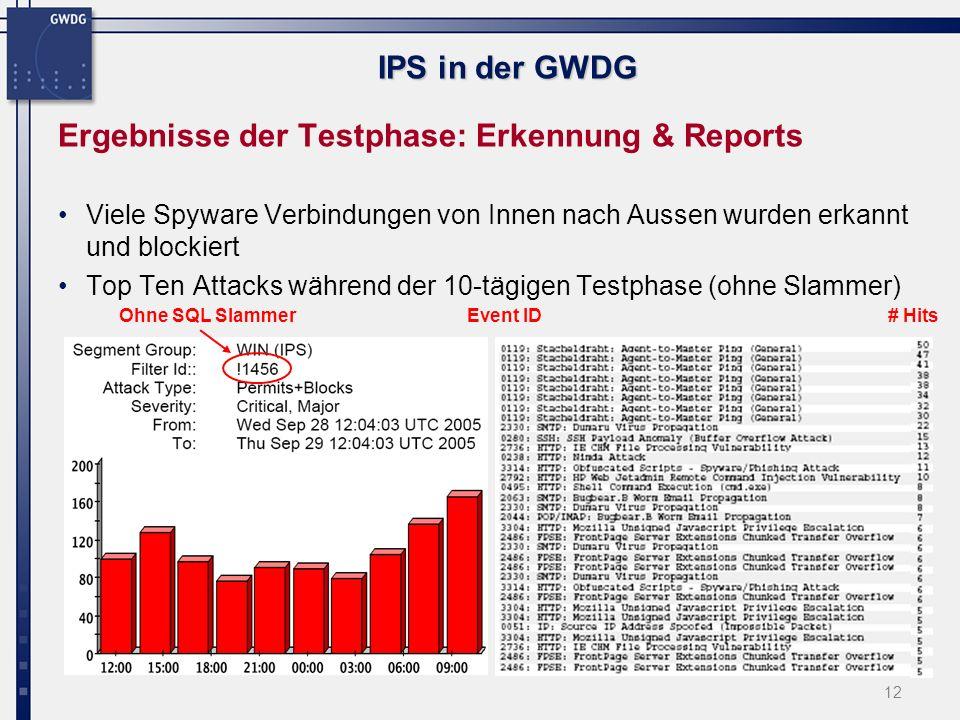 13 IPS in der GWDG Ergebnisse der Testphase: Erkennung & Reports Alternativ auch Syslog in diversen Formaten Oder Zugriff auf MySQL db des SMS 2005-09-29 10:11:24Auth.Critical10.76.10.408;4; 00000002-0002-0002-0002-000000001456 ; 00000001-0001-0001-0001- 000000001456 ; 1456: MS-SQL: Slammer-Sapphire Worm ;1456; udp ; 220.191.1.165 ;1125; 134.76.34.76 ;1434;2;3;3; IPS ;33625931;112798149 2005-09-29 10:11:24Auth.Notice10.76.10.408;1; 5e959504-28f9-11da-41c4-9ef6bcf14fa9 ; 00000001-0001-0001-0001- 000000003746 ; 3746: Spyware: CrackSpider Information Transfer ;3746; http ; 134.76.76.202 ;1700; 213.244.183.210 ;80;1;3;3; IPS ;67570433;1127981499386 2005-09-29 10:11:24Auth.Notice10.76.10.408;1; 6287b1d0-2119-11da-41c4-9ef6bcf14fa9 ; 00000001-0001-0001-0001- 000000003298 ; 3298: Spyware: Click Spring/PurityScan Communication ;3298; http ; 134.76.3.9 ;1099; 63.251.135.15 ;80;1;3;1; IPS ;67570433;1127981501686 2005-09-29 10:11:34Auth.Notice10.76.10.408;1; 5e951fd0-28f9-11da-41c4-9ef6bcf14fa9 ; 00000001-0001-0001-0001- 000000002965 ; 2965: Spyware: SaveNow/WhenU Program Download ;2965; http ; 134.76.170.87 ;1056; 212.201.100.135 ;80;1;3;3; IPS ;67570433;1127981513069 2005-09-29 10:11:34Auth.Critical10.76.10.408;4; 00000002-0002-0002-0002-000000002289 ; 00000001-0001-0001-0001- 000000002289 ; 2289: MS-RPC: DCOM ISystemActivator Overflow ;2289; tcp ; 134.76.3.62 ;1388; 134.76.26.232 ;135;1;3;1; IPS ;16907851;1127981 DCOM I SystemActivator Overflow ;2289; tcp ; 134.76.3.62 ;1388; 134.76.26.232