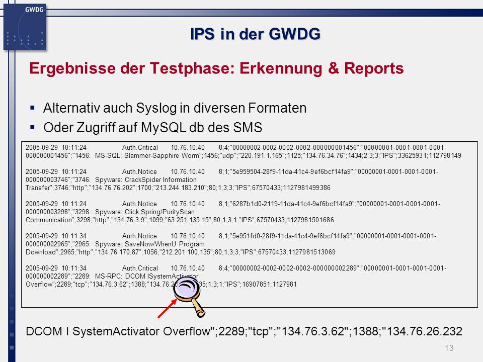 14 IPS in der GWDG Falscher Alarm (False Positive) Schwer zu beurteilen, während der Testphase gab es keinerlei Beschwerden bzgl.
