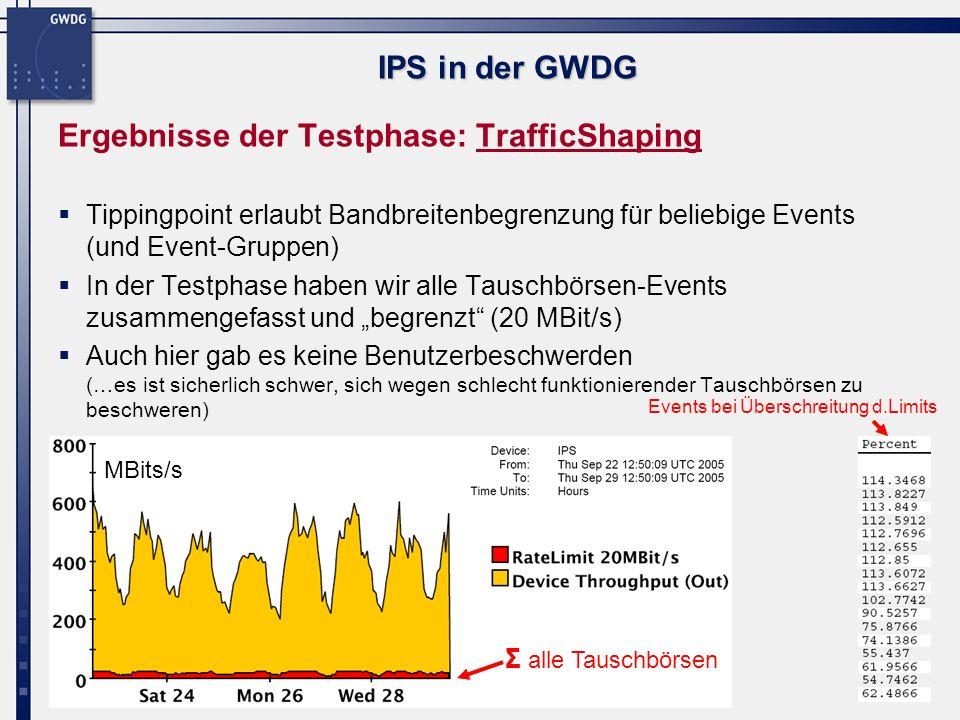 16 IPS in der GWDG Tippingpoint Screenshots Dashboard