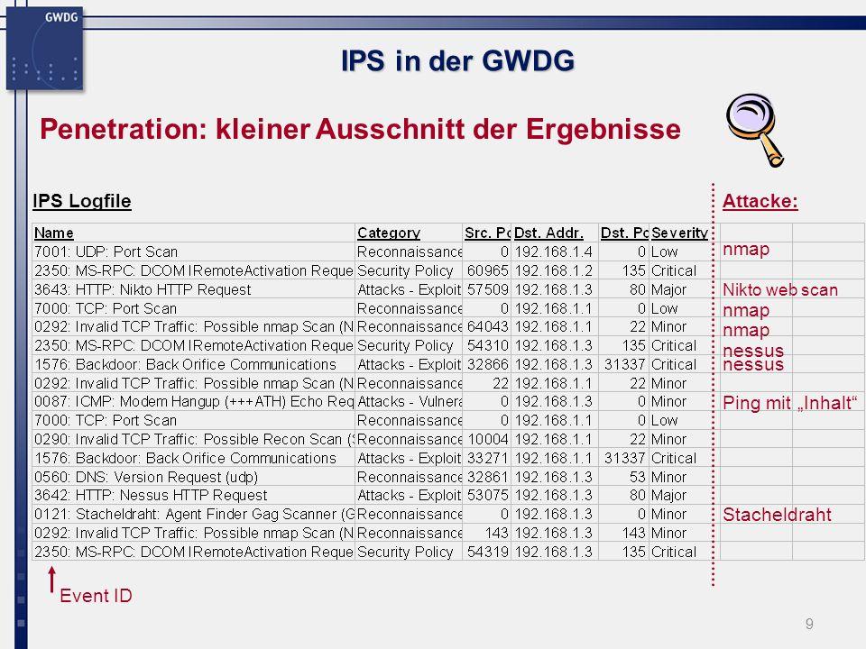 10 IPS in der GWDG Penetrationstest Fazit: Die meisten provozierten Attacken wurden erkannt Nicht erkannt wurden: - SQL Injection - SSH Attacken (User/Password-Dictionary Attacks).