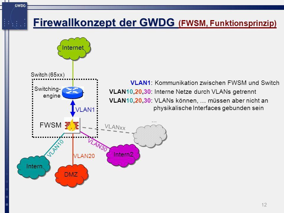 12 Firewallkonzept der GWDG Firewallkonzept der GWDG (FWSM, Funktionsprinzip) FWSM Internet Intern DMZ Intern2 VLAN20 VLAN30 VLAN10 Switch (65xx) VLAN