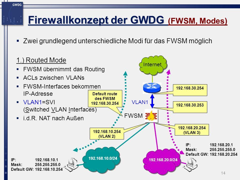 14 Firewallkonzept der GWDG Firewallkonzept der GWDG (FWSM, Modes) Zwei grundlegend unterschiedliche Modi für das FWSM möglich 1.) Routed Mode FWSM üb