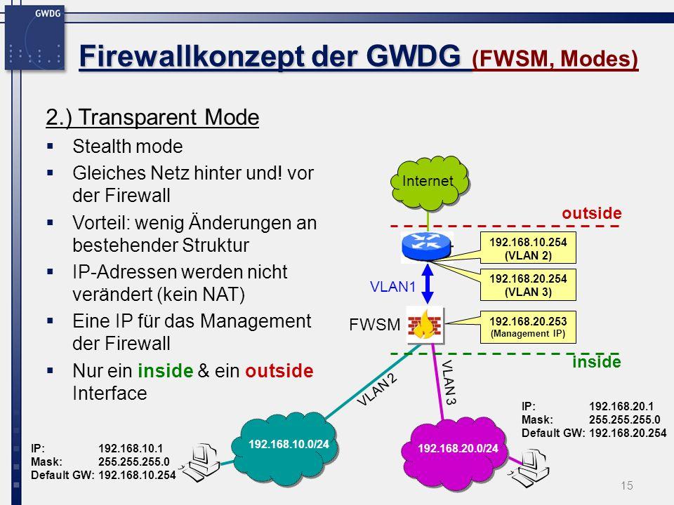 15 Firewallkonzept der GWDG Firewallkonzept der GWDG (FWSM, Modes) 2.) Transparent Mode Stealth mode Gleiches Netz hinter und! vor der Firewall Vortei