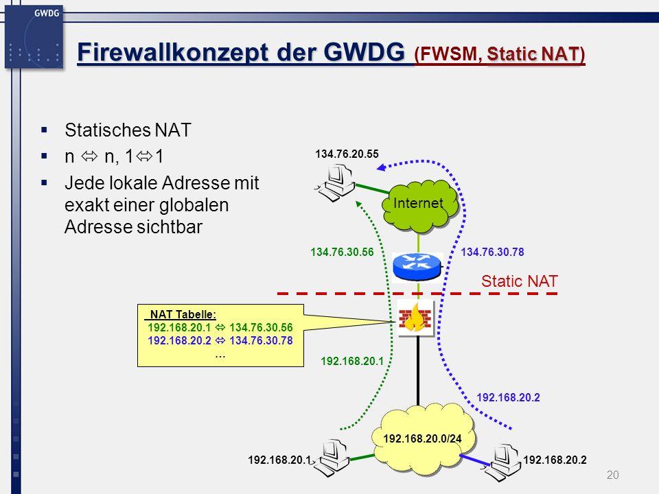 20 Firewallkonzept der GWDG Static NAT Firewallkonzept der GWDG (FWSM, Static NAT) Statisches NAT n n, 1 1 Jede lokale Adresse mit exakt einer globale