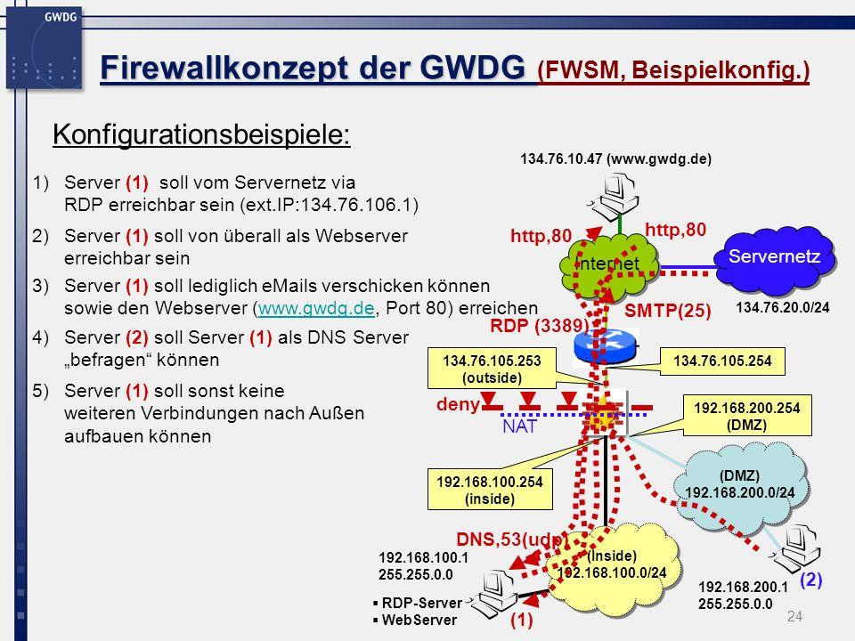 24 Firewallkonzept der GWDG Firewallkonzept der GWDG (FWSM, Beispielkonfig.) Konfigurationsbeispiele: Internet 192.168.100.1 255.255.0.0 (Inside) 192.