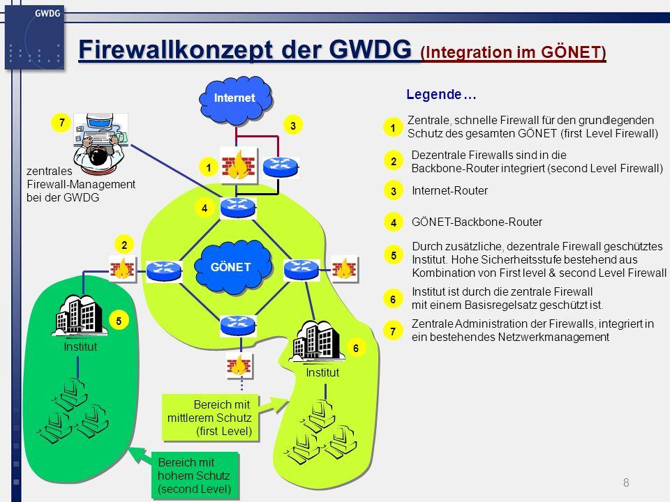 9 Firewallkonzept der GWDG ( Firewallkonzept der GWDG (Virtuelle Firewall & Administration) GÖNET Router CISCO 6509 FWSM FireWall Service Module mit virtuellen Firewalls (FW) Institut BInstitut A Virtuelle Firewall mit Regelsatz B Virtuelle Firewall mit Regelsatz A Zzgl.