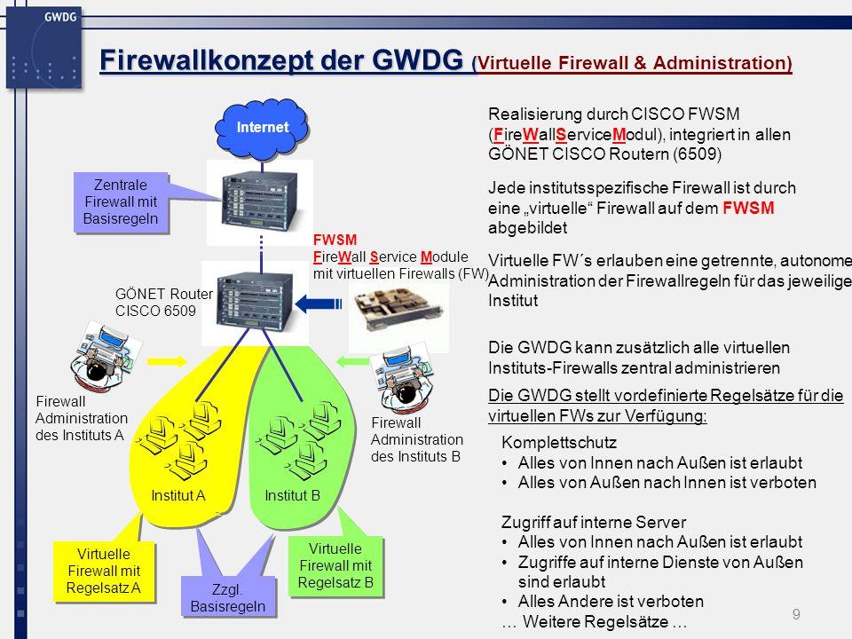 20 Firewallkonzept der GWDG Static NAT Firewallkonzept der GWDG (FWSM, Static NAT) Statisches NAT n n, 1 1 Jede lokale Adresse mit exakt einer globalen Adresse sichtbar Internet 192.168.20.1 192.168.20.0/24 NAT Tabelle: 192.168.20.1 134.76.30.56 192.168.20.2 134.76.30.78 … 192.168.20.2 Static NAT 134.76.20.55 192.168.20.1 134.76.30.56134.76.30.78 192.168.20.2