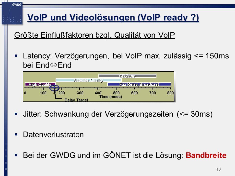 10 Größte Einflußfaktoren bzgl. Qualität von VoIP Latency: Verzögerungen, bei VoIP max. zulässig <= 150ms bei End End Jitter: Schwankung der Verzögeru