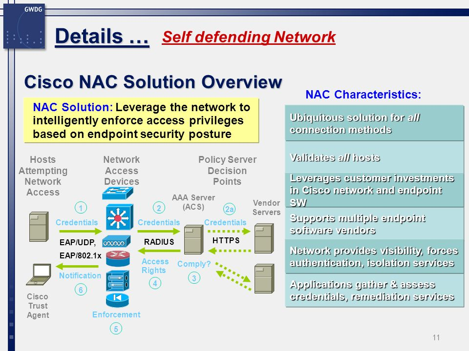 11 Details … Self defending Network Cisco NAC Solution Overview NAC Solution: Leverage the network to intelligently enforce access privileges based on