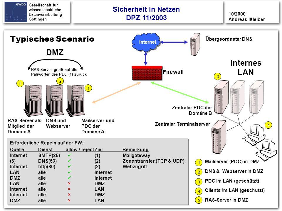 19 Gesellschaft für wissenschaftliche Datenverarbeitung Göttingen Typisches Scenario DMZ Internes LAN Internet Mailserver und PDC der Domäne A Firewal