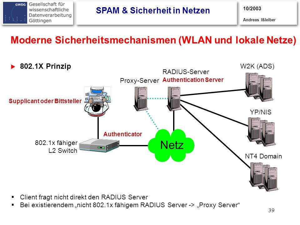 39 Moderne Sicherheitsmechanismen (WLAN und lokale Netze) 802.1X Prinzip 3/2003, Andreas Ißleiber 10/2003 Andreas Ißleiber RADIUS-Server W2K (ADS) YP/