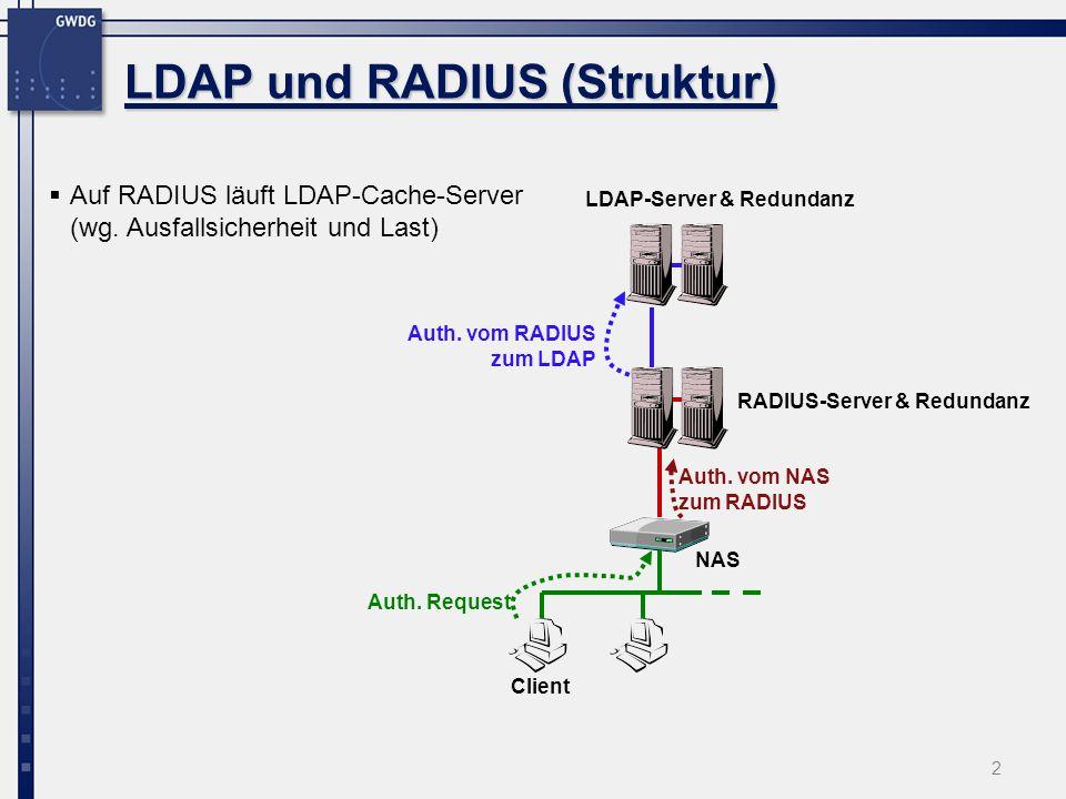 2 LDAP und RADIUS (Struktur) Auth. Request Auth. vom NAS zum RADIUS Auth. vom RADIUS zum LDAP Client LDAP-Server & Redundanz NAS RADIUS-Server & Redun