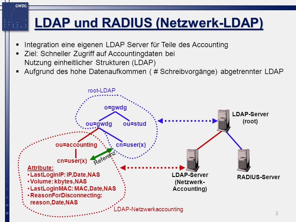 3 LDAP und RADIUS (Netzwerk-LDAP) ou=gwdg ou=accounting cn=user(x) Attribute: LastLoginIP: IP,Date,NAS Volume: kbytes,NAS LastLoginMAC: MAC,Date,NAS ReasonForDisconnecting: reason,Date,NAS cn=user(x) o=gwdg ou=stud LDAP-Server (root) RADIUS-Server LDAP-Server (Netzwerk- Accounting) Integration eine eigenen LDAP Server für Teile des Accounting Ziel: Schneller Zugriff auf Accountingdaten bei Nutzung einheitlicher Strukturen (LDAP) Aufgrund des hohe Datenaufkommen ( # Schreibvorgänge) abgetrennter LDAP LDAP-Netzwerkaccounting root-LDAP Referenz