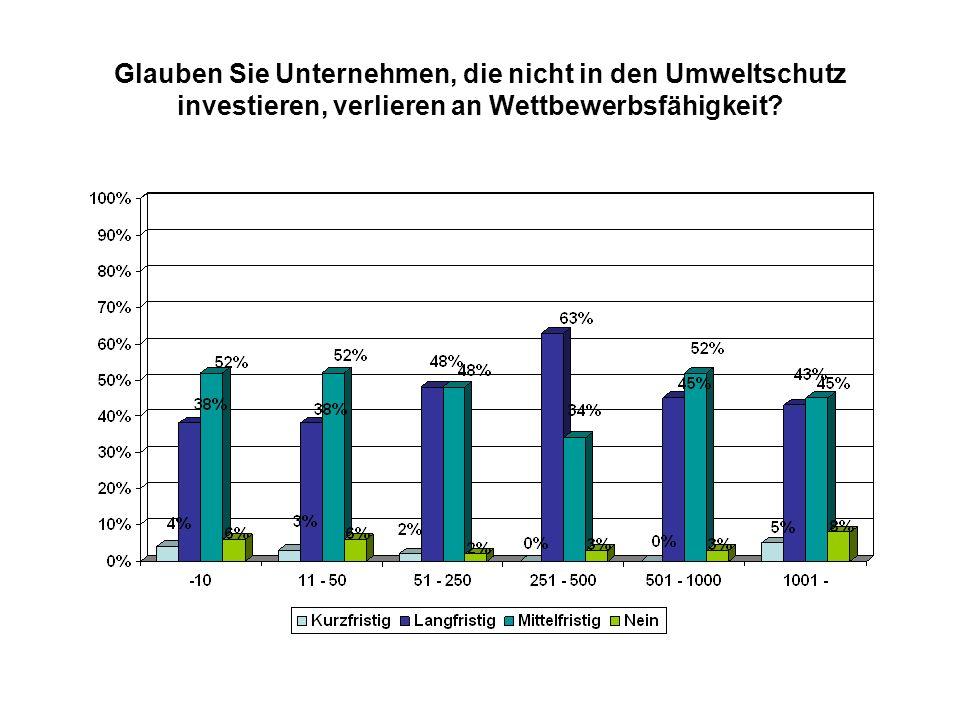 Glauben Sie Unternehmen, die nicht in den Umweltschutz investieren, verlieren an Wettbewerbsfähigkeit?