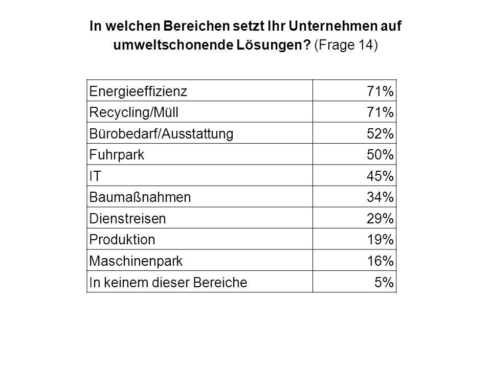 In welchen Bereichen setzt Ihr Unternehmen auf umweltschonende Lösungen? (Frage 14) Energieeffizienz71% Recycling/Müll71% Bürobedarf/Ausstattung52% Fu
