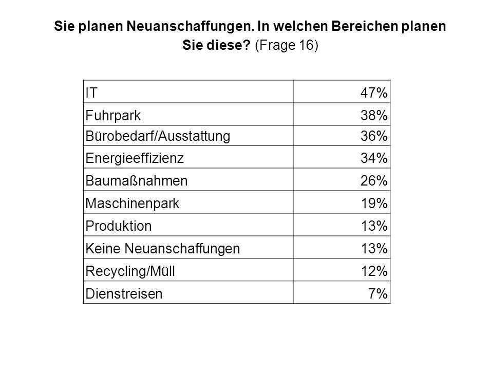 Sie planen Neuanschaffungen. In welchen Bereichen planen Sie diese? (Frage 16) IT47% Fuhrpark38% Bürobedarf/Ausstattung36% Energieeffizienz34% Baumaßn