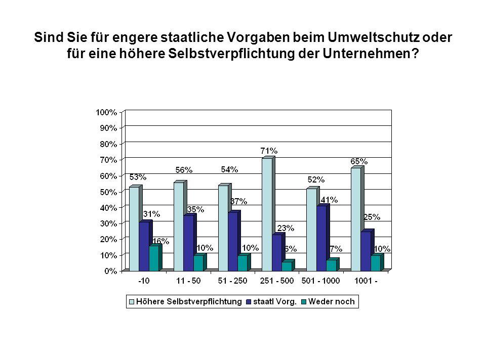 Worauf wird beim Kauf ressourcenschonender IT-Lösungen geachtet: Ausgewiesene Zertifizierung (wie ENERGY STAR, Blauer Engel) (18)
