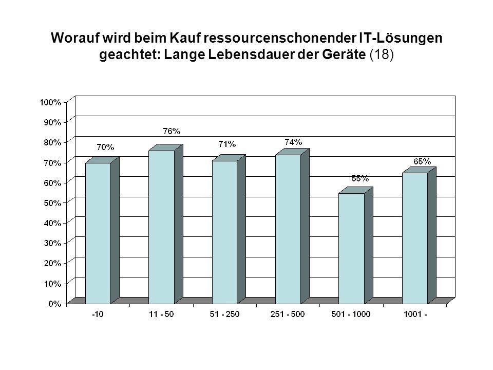 Worauf wird beim Kauf ressourcenschonender IT-Lösungen geachtet: Lange Lebensdauer der Geräte (18)