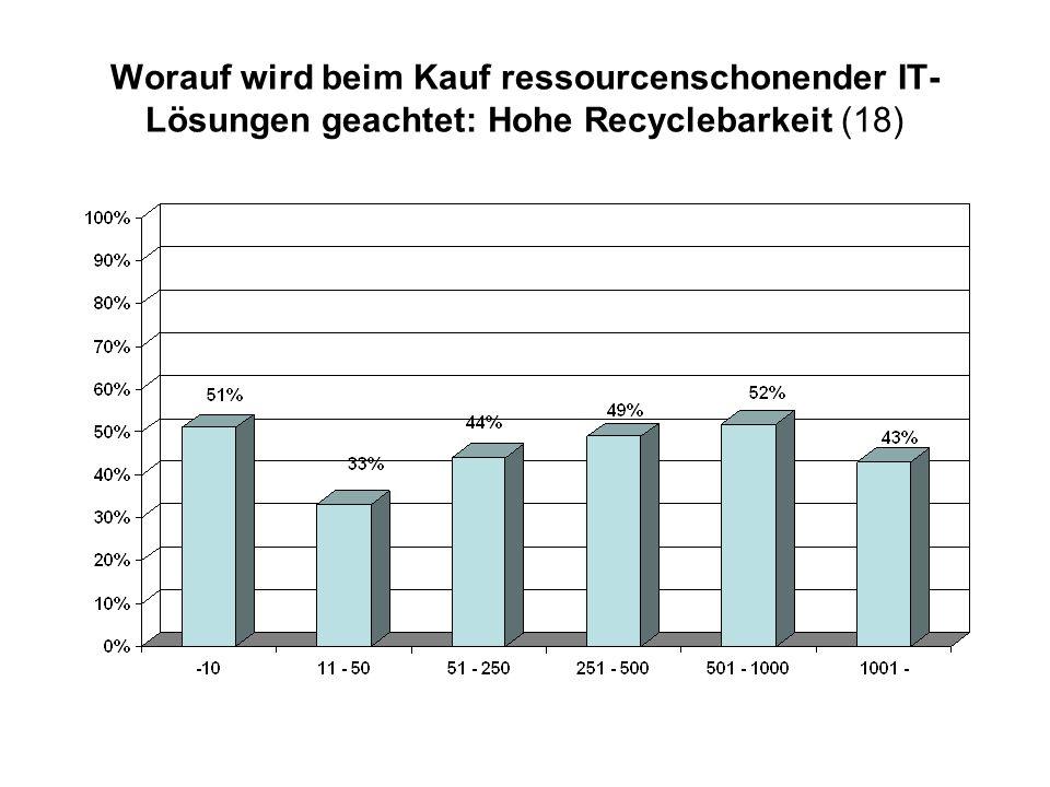 Worauf wird beim Kauf ressourcenschonender IT- Lösungen geachtet: Hohe Recyclebarkeit (18)