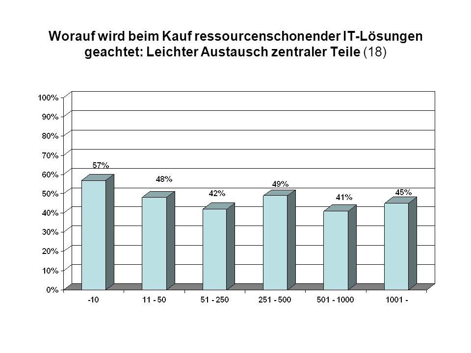 Worauf wird beim Kauf ressourcenschonender IT-Lösungen geachtet: Leichter Austausch zentraler Teile (18)
