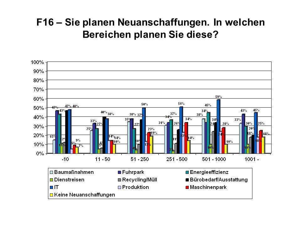 F16 – Sie planen Neuanschaffungen. In welchen Bereichen planen Sie diese?