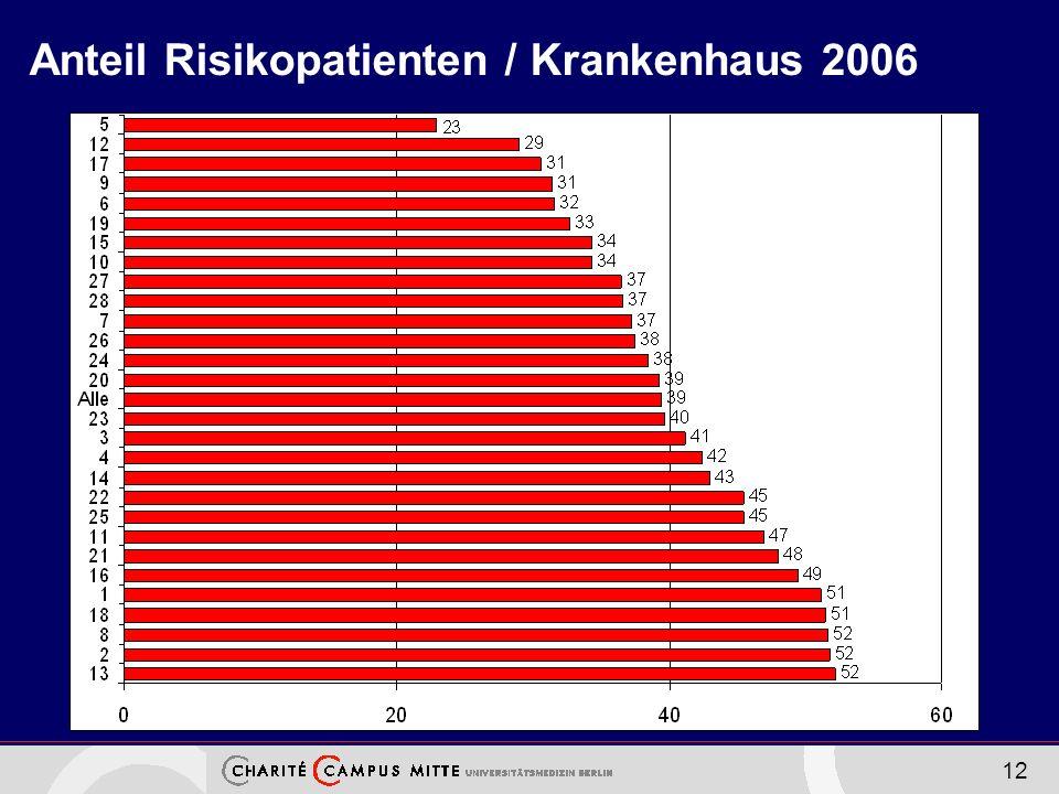 12 Anteil Risikopatienten / Krankenhaus 2006